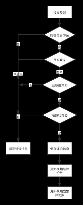 评论流程图